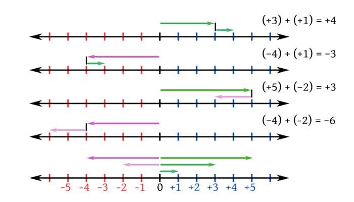 Aplicaciones para resolver ejercicios de matemáticas